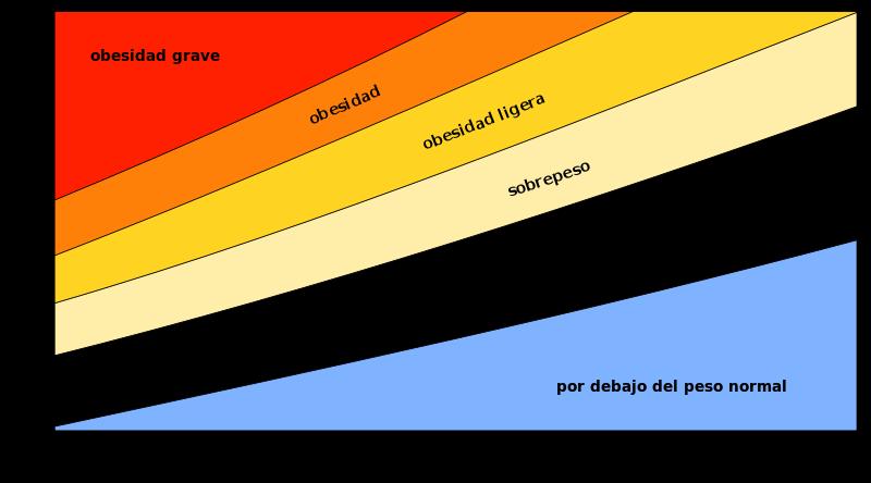 grafico para calcular el índice de masa corporal